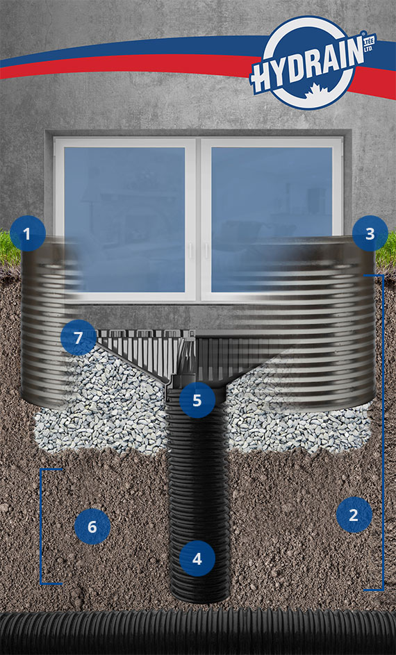 Window well drain if a window well is leaking it is most for Margelle fenetre installation